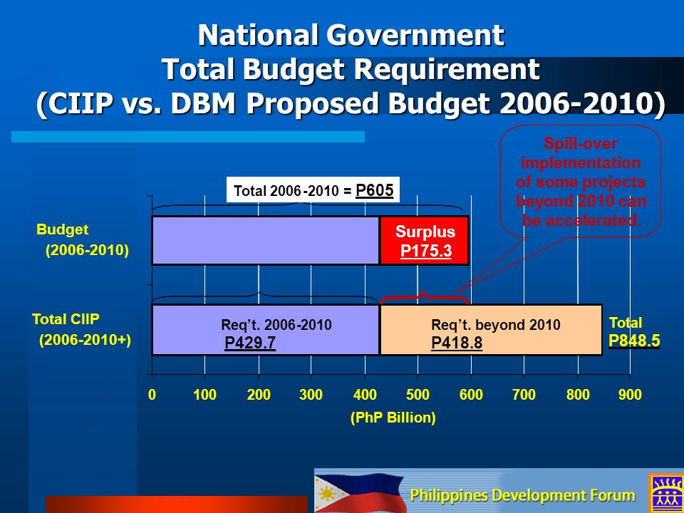 National Government Total Budget Requirement (CIIP vs