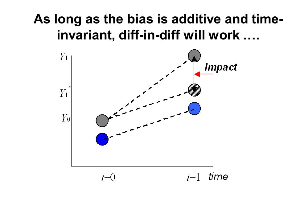 As long as the bias is additive and time-invariant, diff-in-diff will work ….