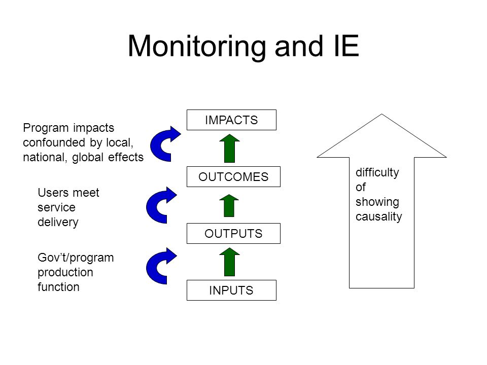Monitoring and IE IMPACTS