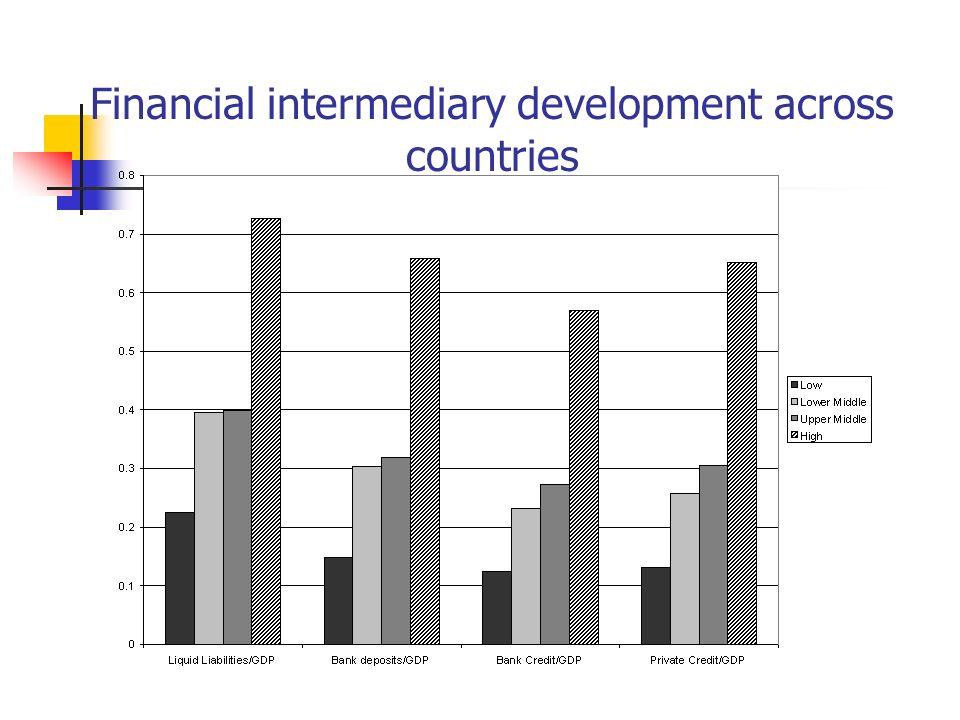 Financial intermediary development across countries