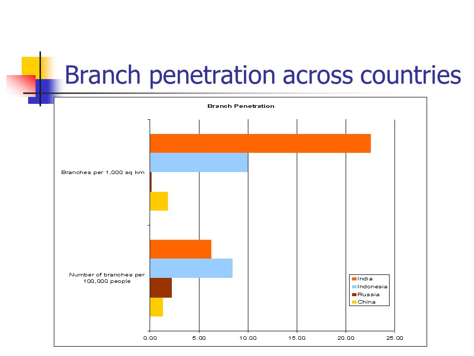 Branch penetration across countries