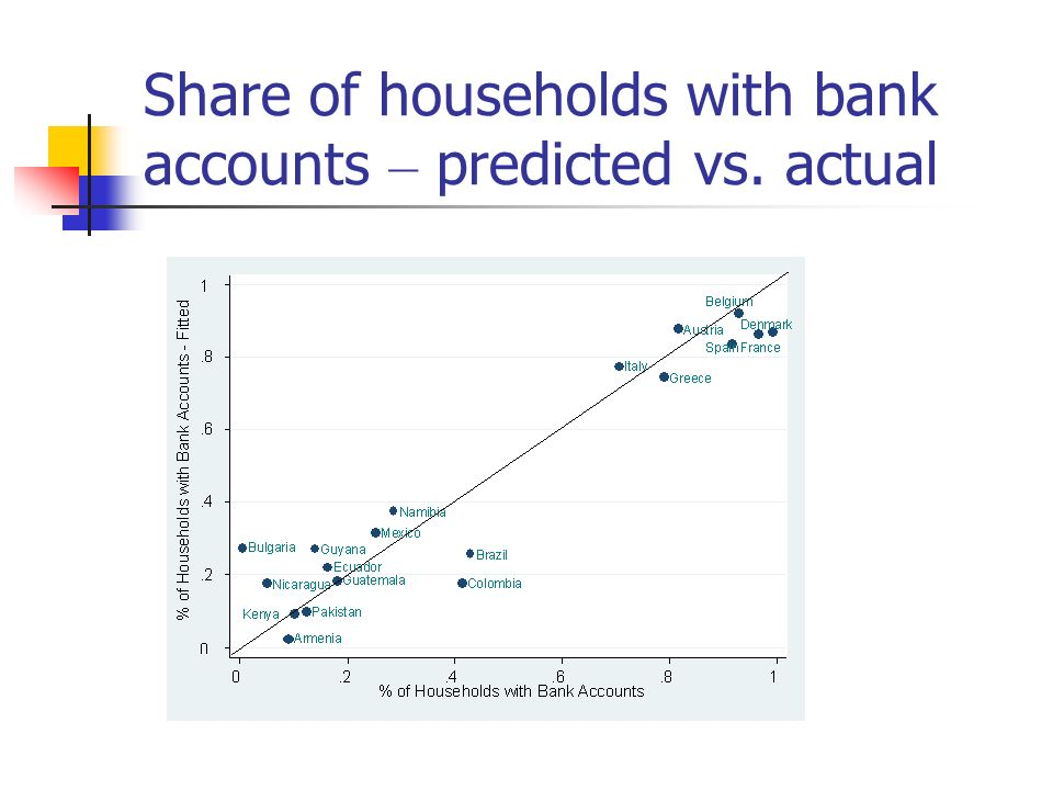 Share of households with bank accounts – predicted vs. actual