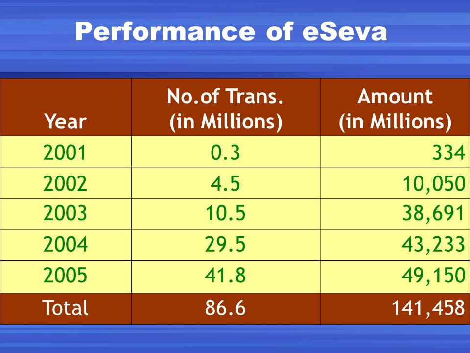 Performance of eSeva Year No.of Trans. (in Millions) Amount 2001 0.3