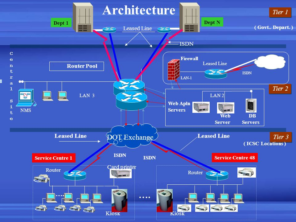 Architecture …. DOT Exchange …. Tier 1 Tier 2 Tier 3 Leased Line