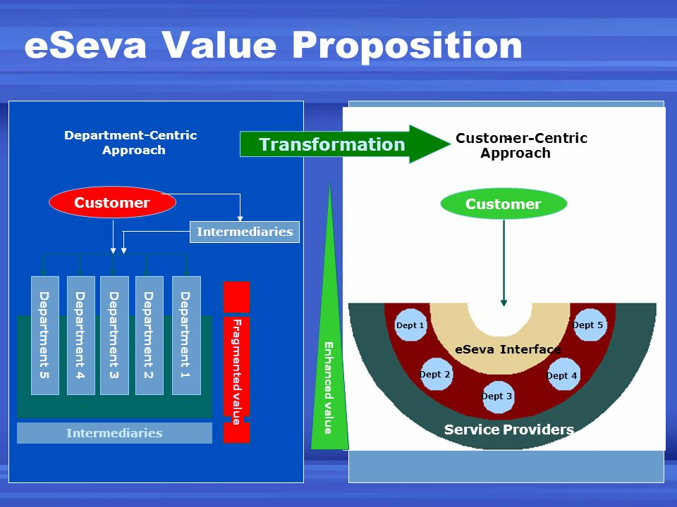 eSeva Value Proposition