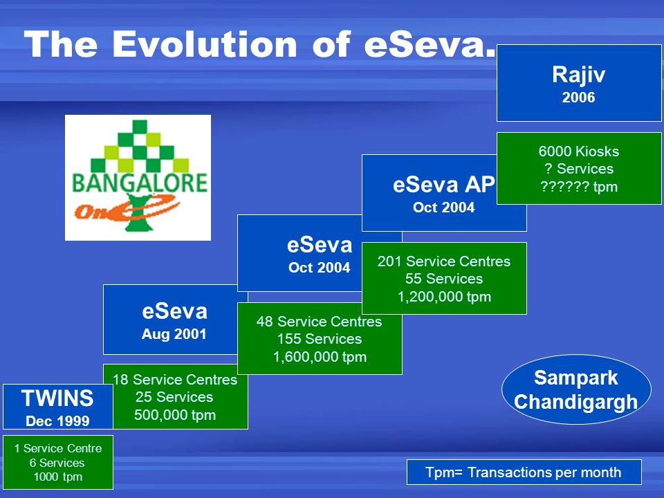 The Evolution of eSeva…