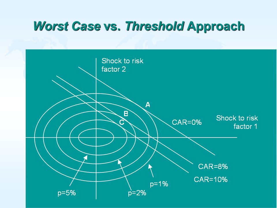 Worst Case vs. Threshold Approach