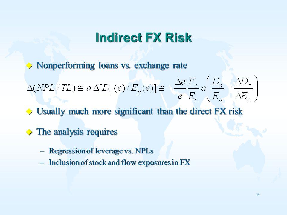Indirect FX Risk Nonperforming loans vs. exchange rate