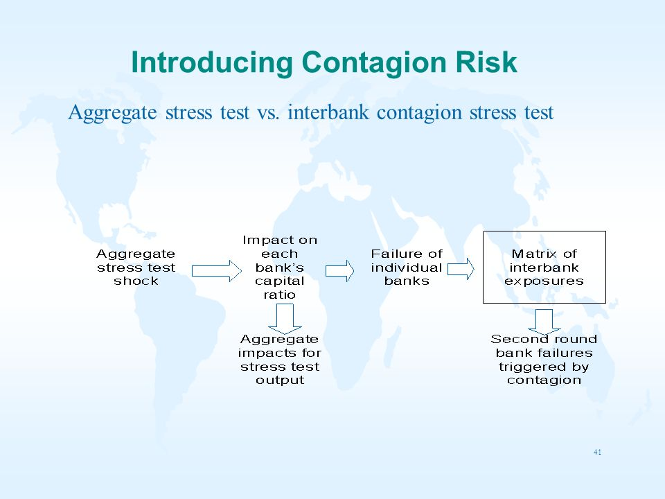 Introducing Contagion Risk