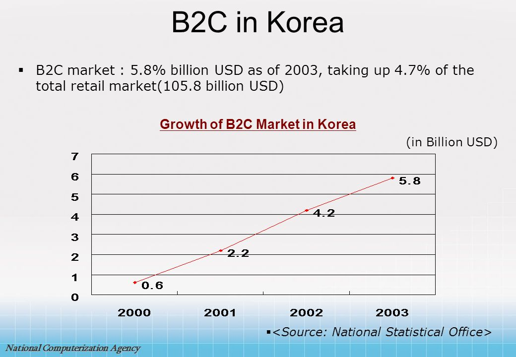 B2C in Korea B2C market : 5.8% billion USD as of 2003, taking up 4.7% of the total retail market(105.8 billion USD)