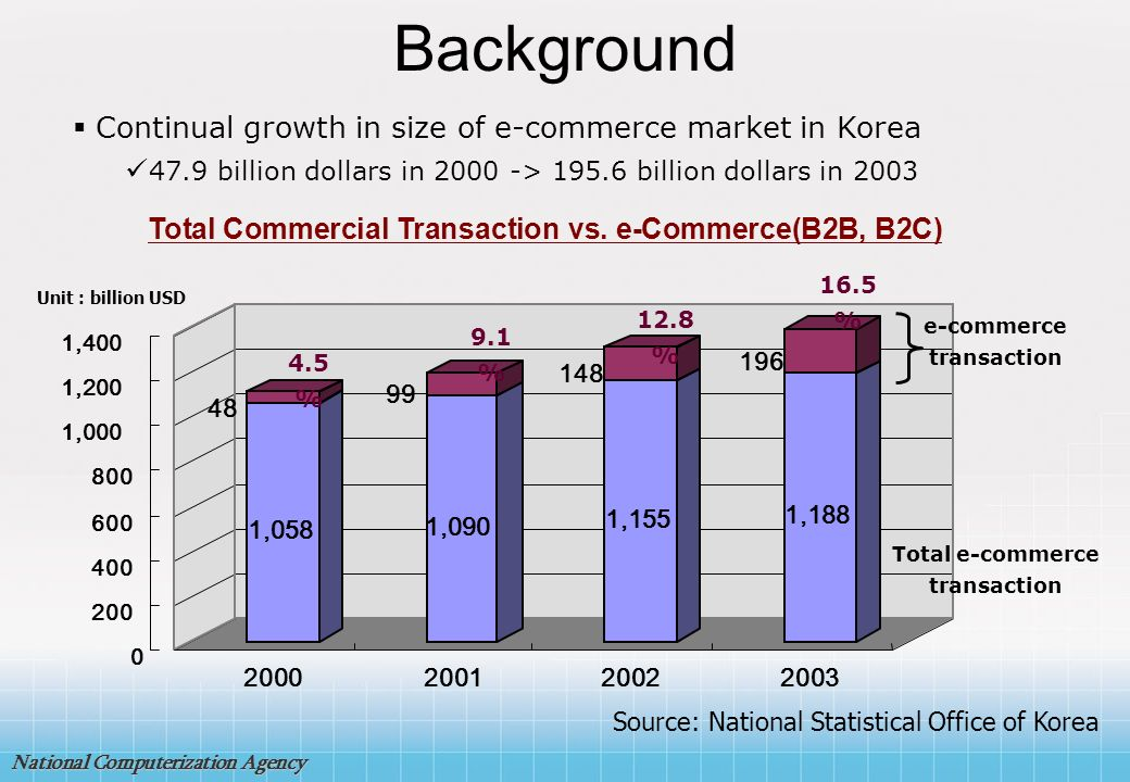 Background Continual growth in size of e-commerce market in Korea