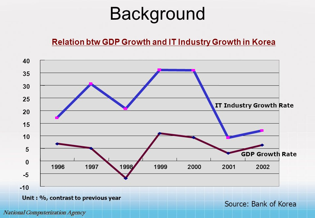 Background Relation btw GDP Growth and IT Industry Growth in Korea