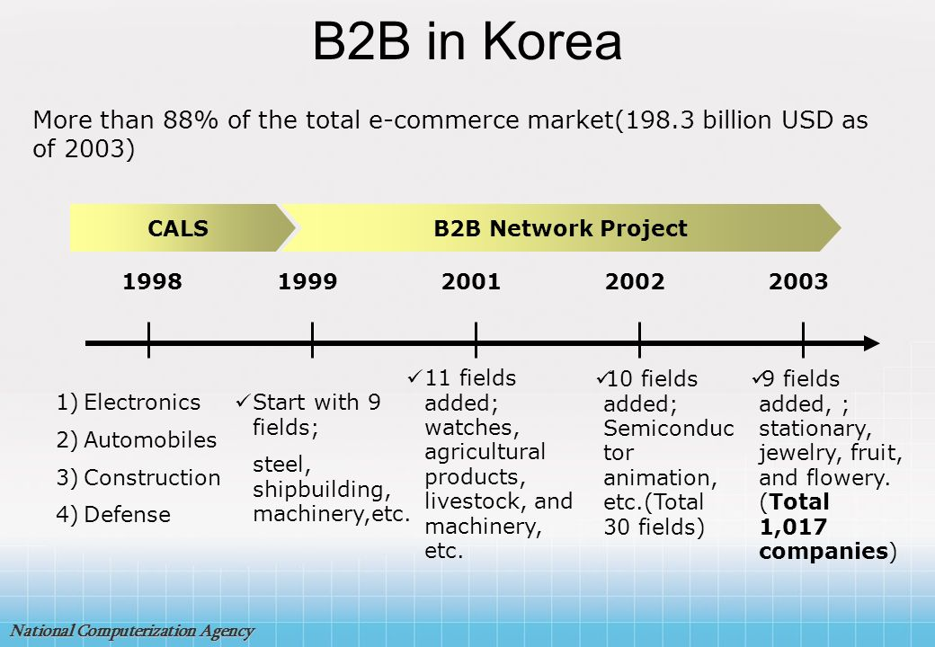 B2B in Korea More than 88% of the total e-commerce market(198.3 billion USD as of 2003) CALS. B2B Network Project.
