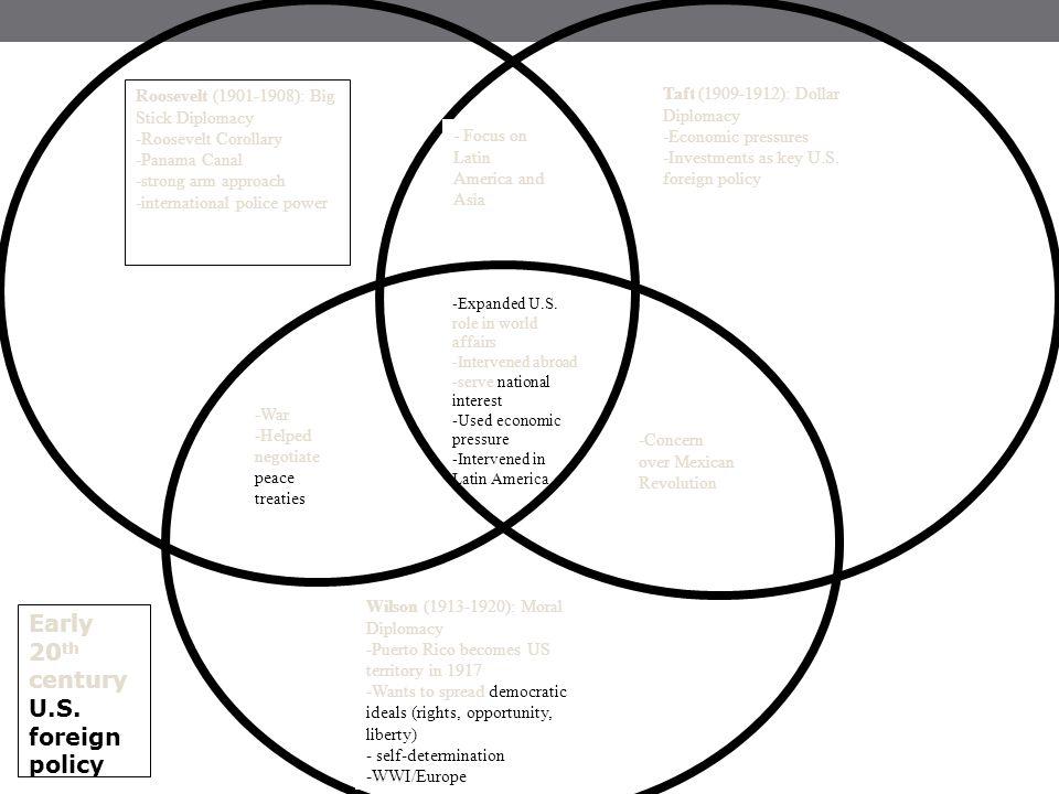 Venn Diagram Roosevelt Taft Wilson
