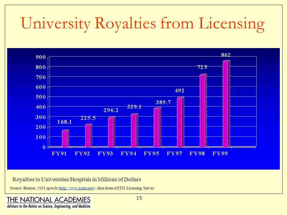 University Royalties from Licensing