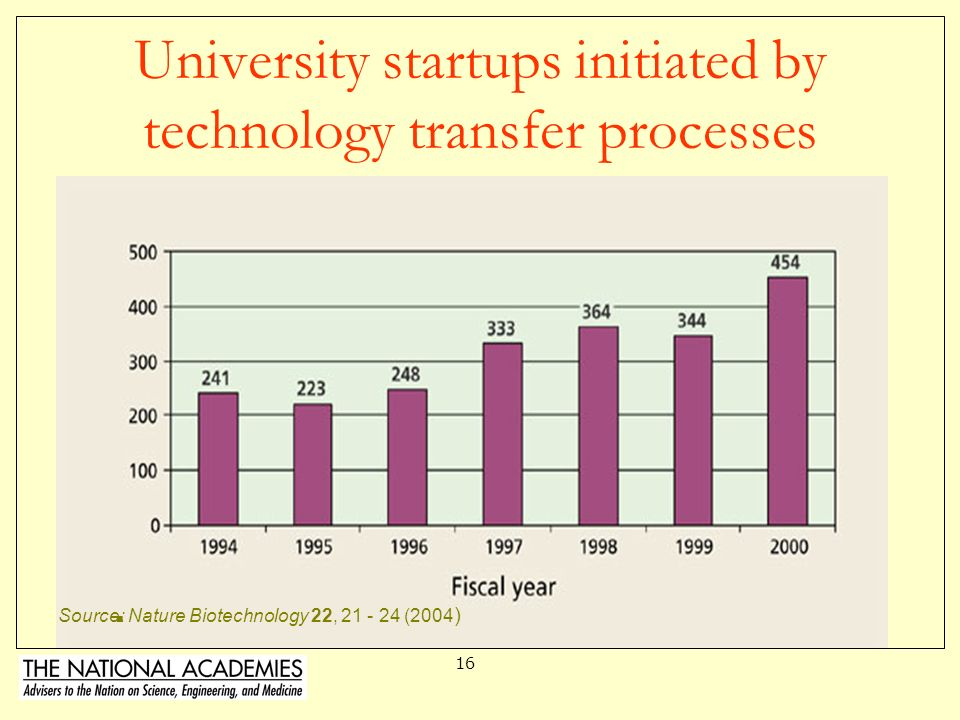 University startups initiated by technology transfer processes