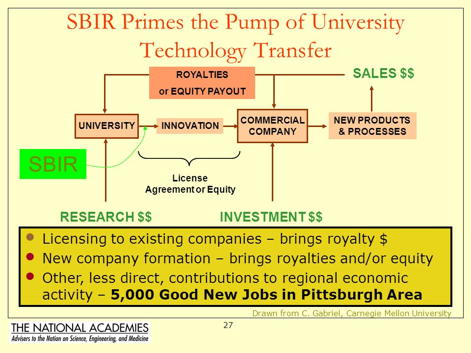 SBIR Primes the Pump of University Technology Transfer