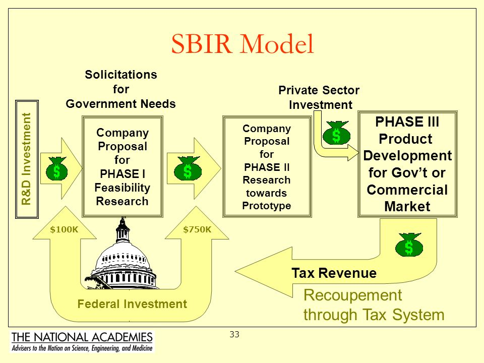 SBIR Model Recoupement through Tax System PHASE III Product