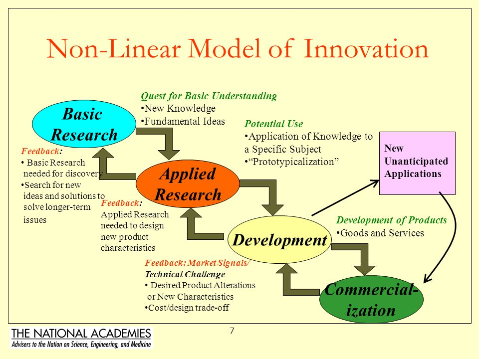 Non-Linear Model of Innovation