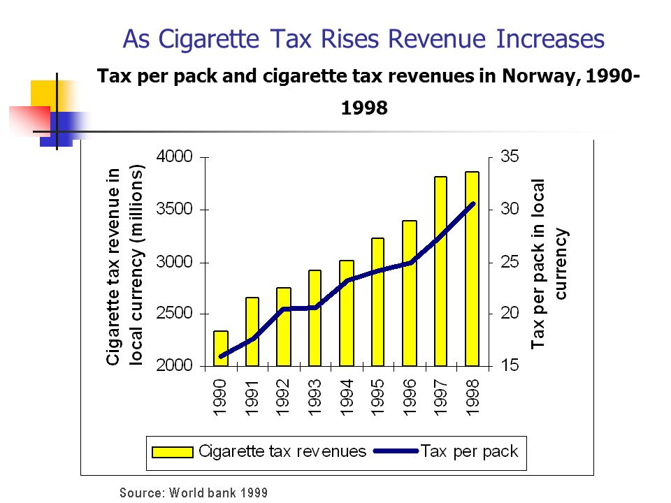 As Cigarette Tax Rises Revenue Increases Tax per pack and cigarette tax revenues in Norway, 1990-1998