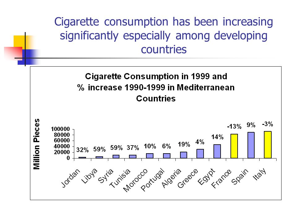 Cigarette consumption has been increasing significantly especially among developing countries