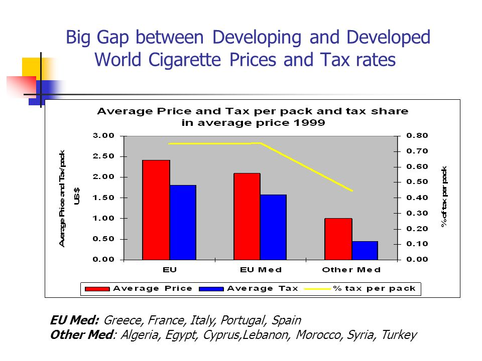 Big Gap between Developing and Developed World Cigarette Prices and Tax rates