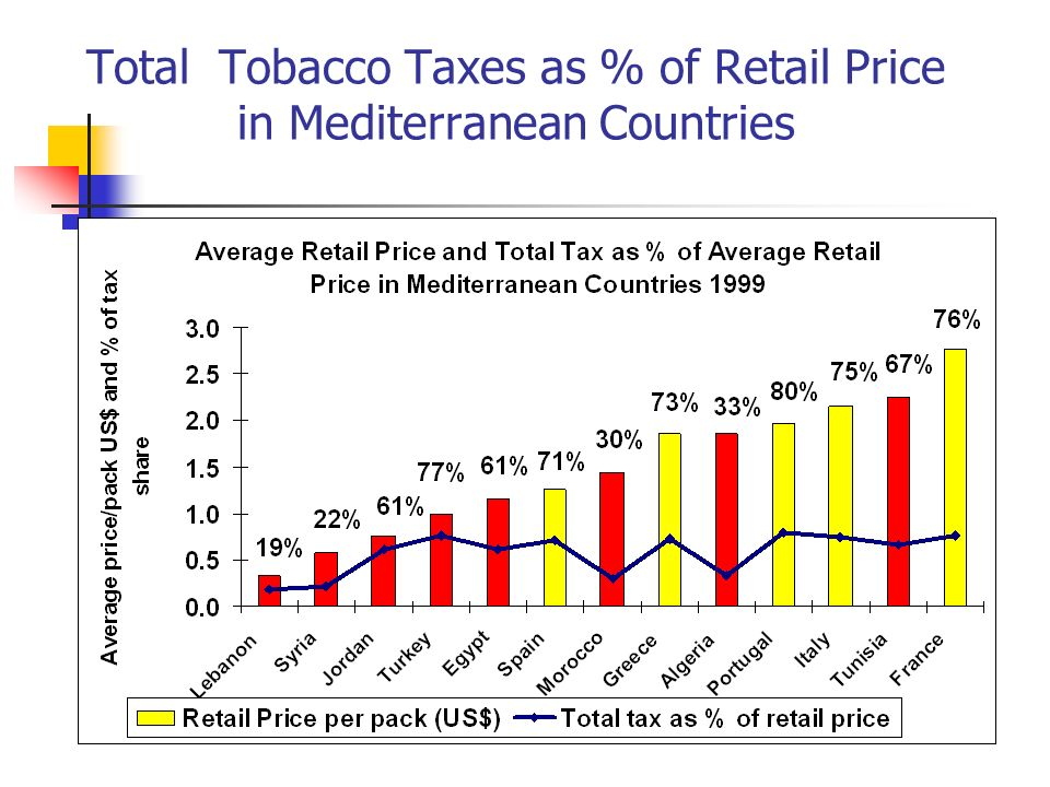 Total Tobacco Taxes as % of Retail Price in Mediterranean Countries