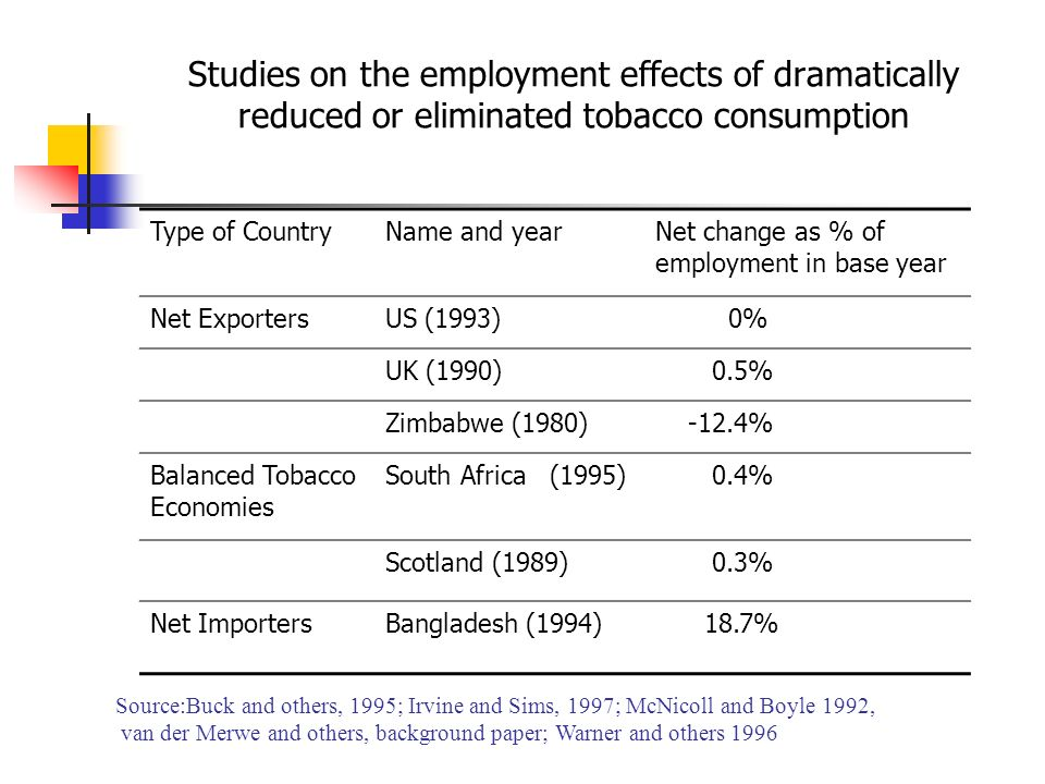 Studies on the employment effects of dramatically reduced or eliminated tobacco consumption