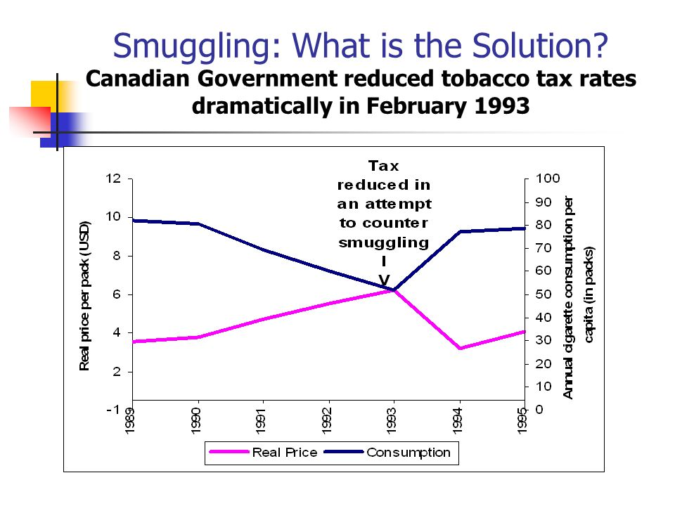 Smuggling: What is the Solution