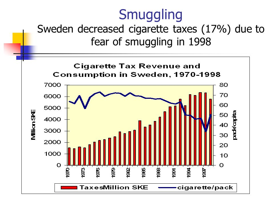 Smuggling Sweden decreased cigarette taxes (17%) due to fear of smuggling in 1998