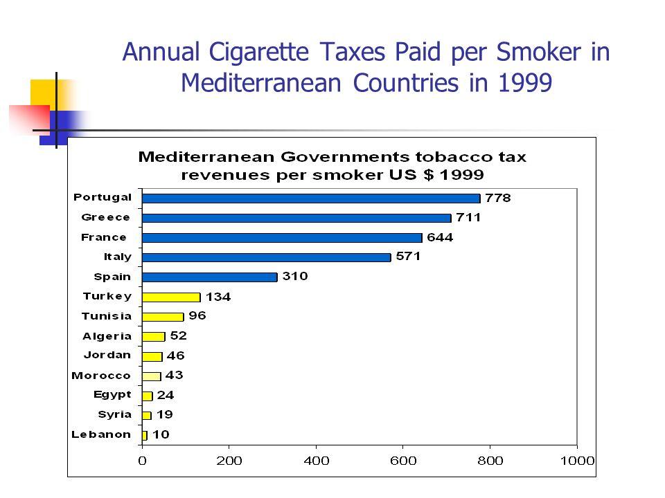 Annual Cigarette Taxes Paid per Smoker in Mediterranean Countries in 1999