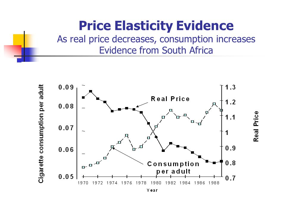 Price Elasticity Evidence As real price decreases, consumption increases Evidence from South Africa