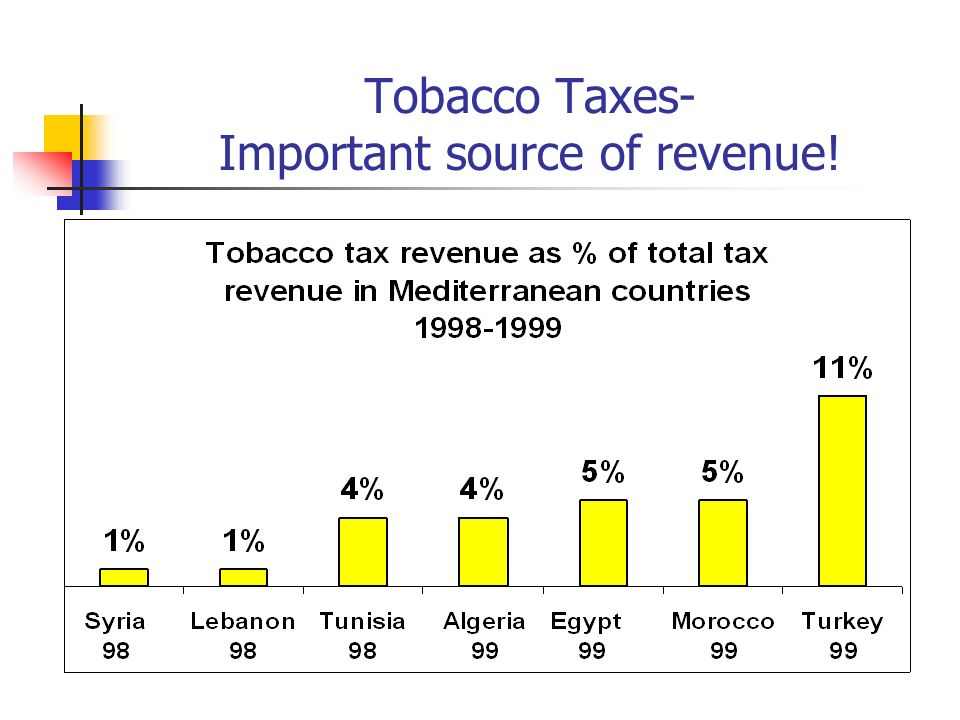Tobacco Taxes- Important source of revenue!