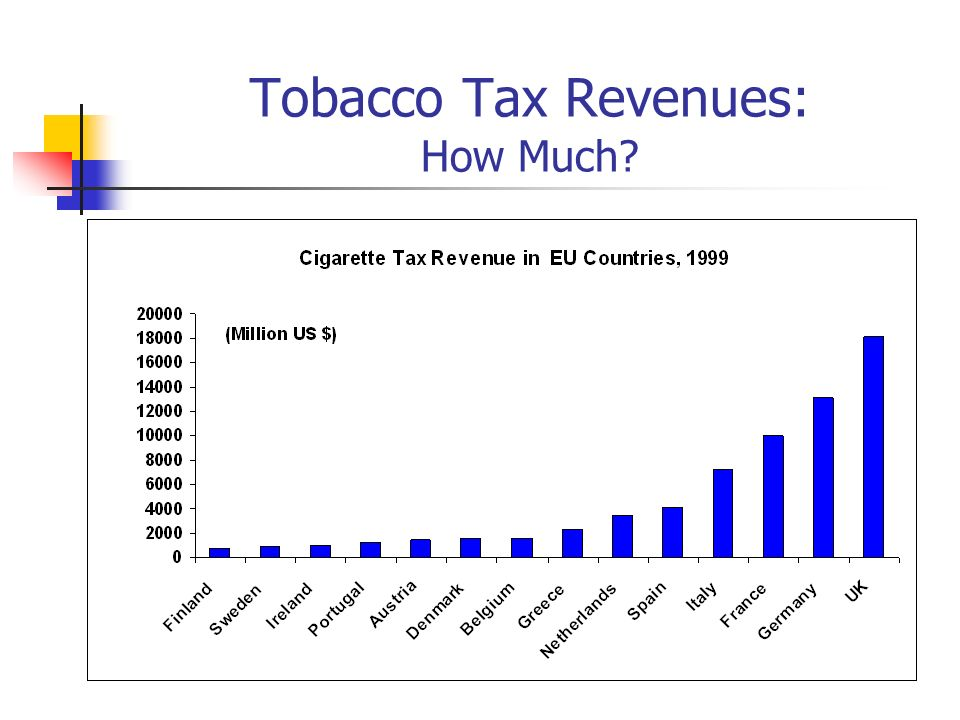 Tobacco Tax Revenues: How Much