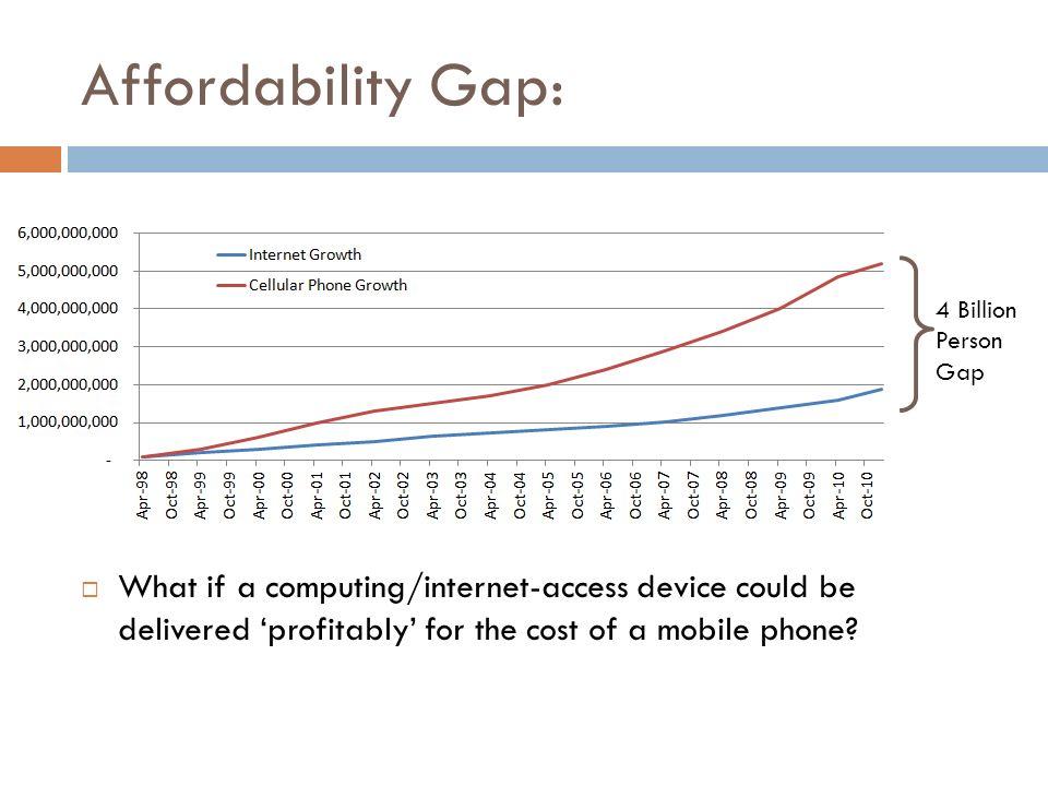 Affordability Gap: 4 Billion. Person. Gap.