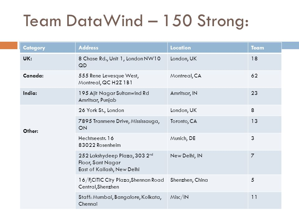 Team DataWind – 150 Strong: