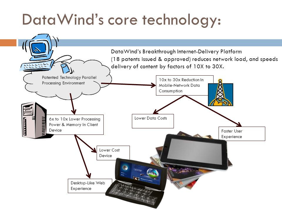 DataWind's core technology: