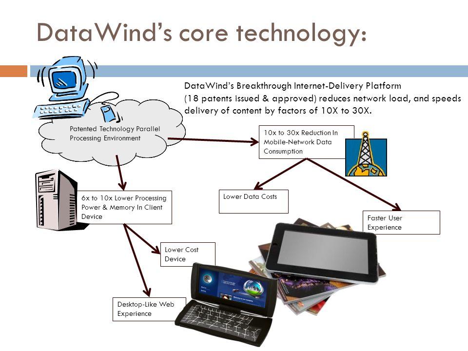 DataWind's core technology:
