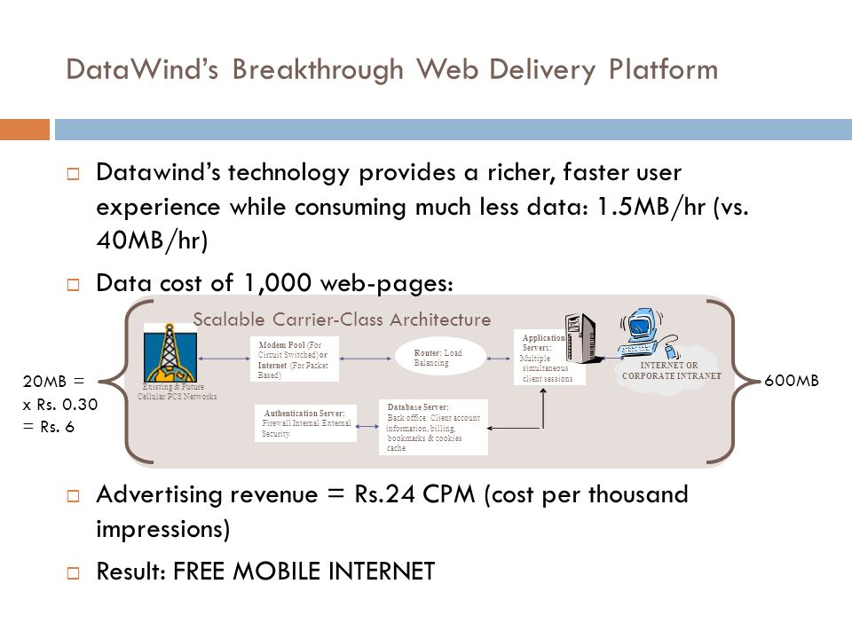 DataWind's Breakthrough Web Delivery Platform