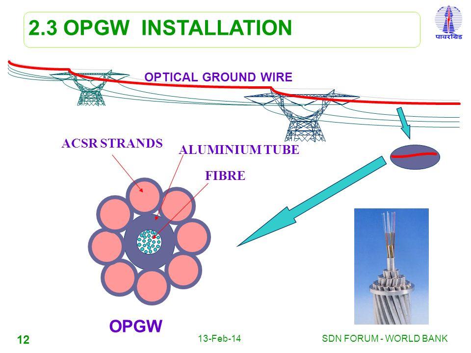 2.3 OPGW INSTALLATION OPGW ACSR STRANDS ALUMINIUM TUBE FIBRE