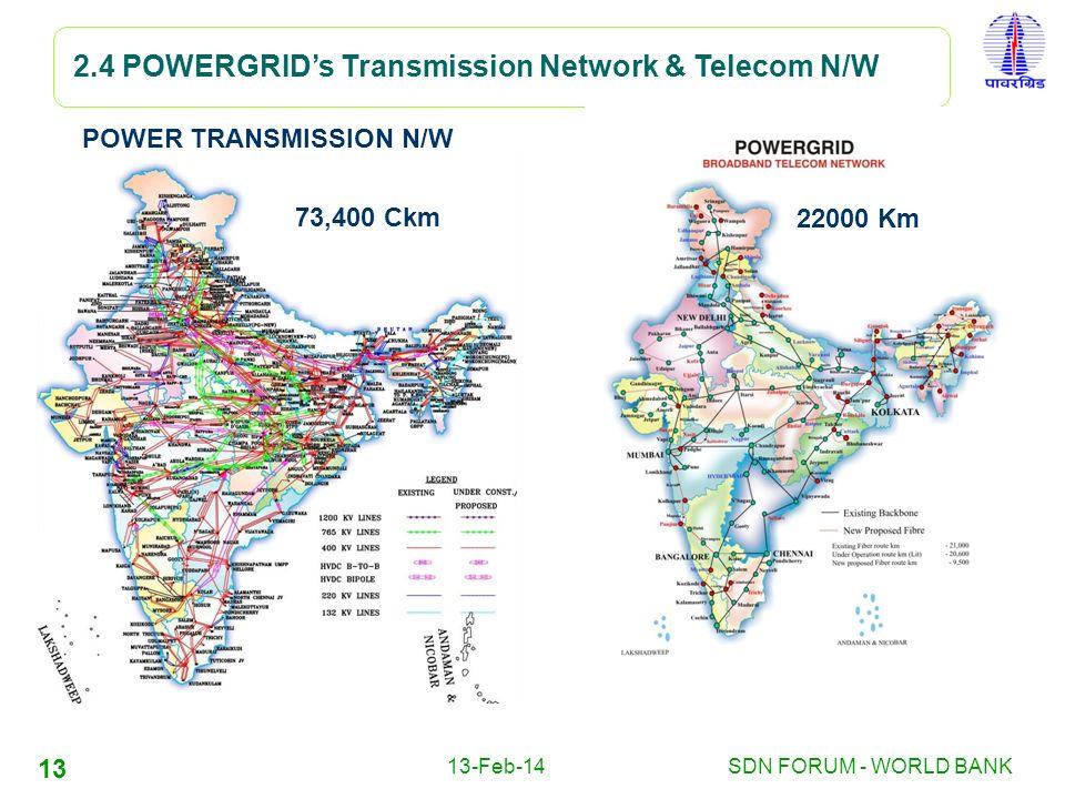 POWER TRANSMISSION N/W
