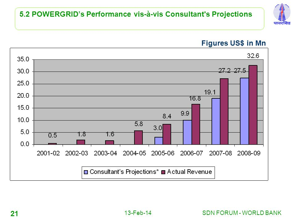 5.2 POWERGRID's Performance vis-à-vis Consultant s Projections