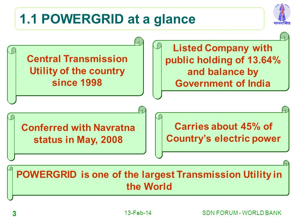 1.1 POWERGRID at a glance Listed Company with public holding of 13.64%