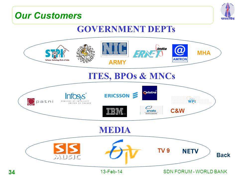 GOVERNMENT DEPTs ITES, BPOs & MNCs MEDIA
