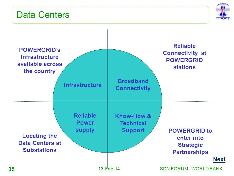 Data Centers Reliable Connectivity at POWERGRID stations
