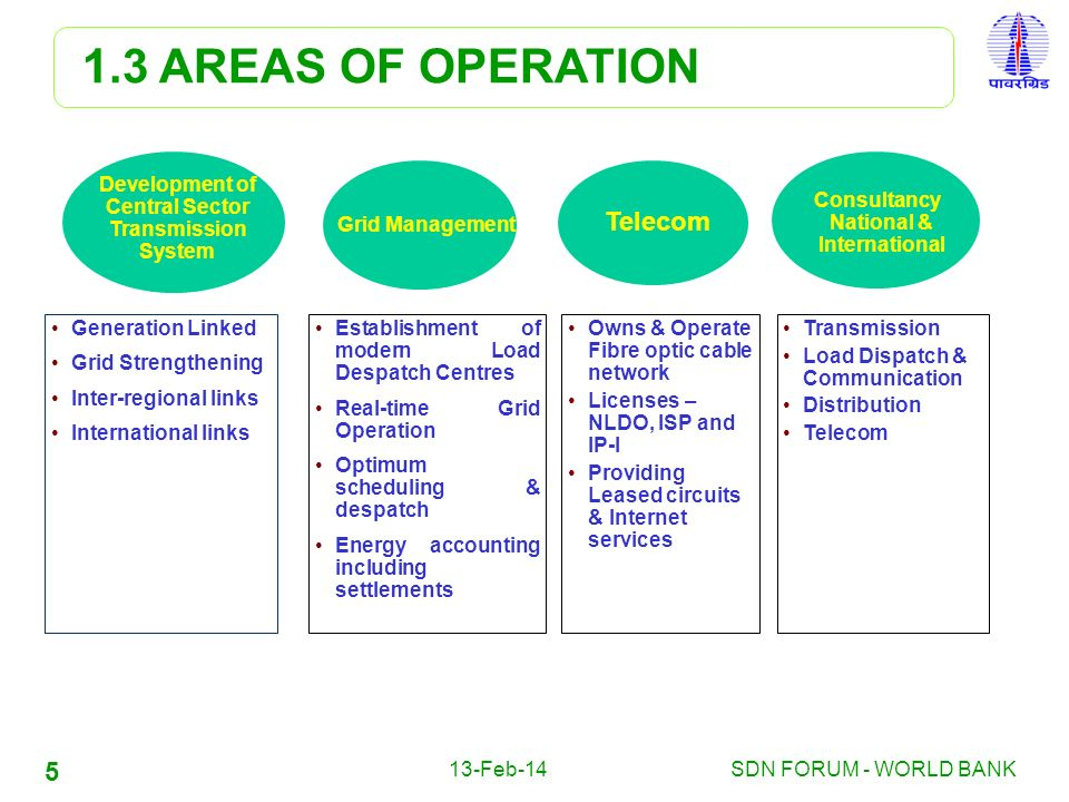 1.3 AREAS OF OPERATION Telecom