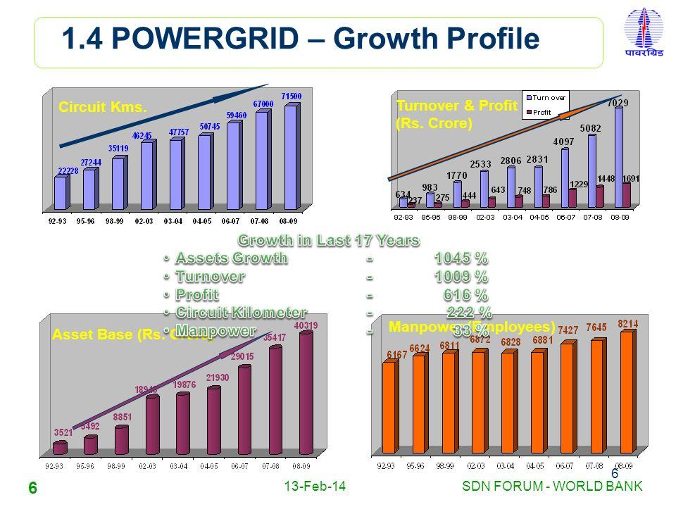 1.4 POWERGRID – Growth Profile