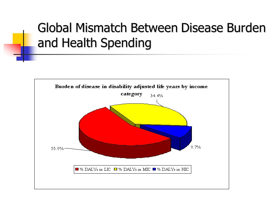 Global Mismatch Between Disease Burden and Health Spending