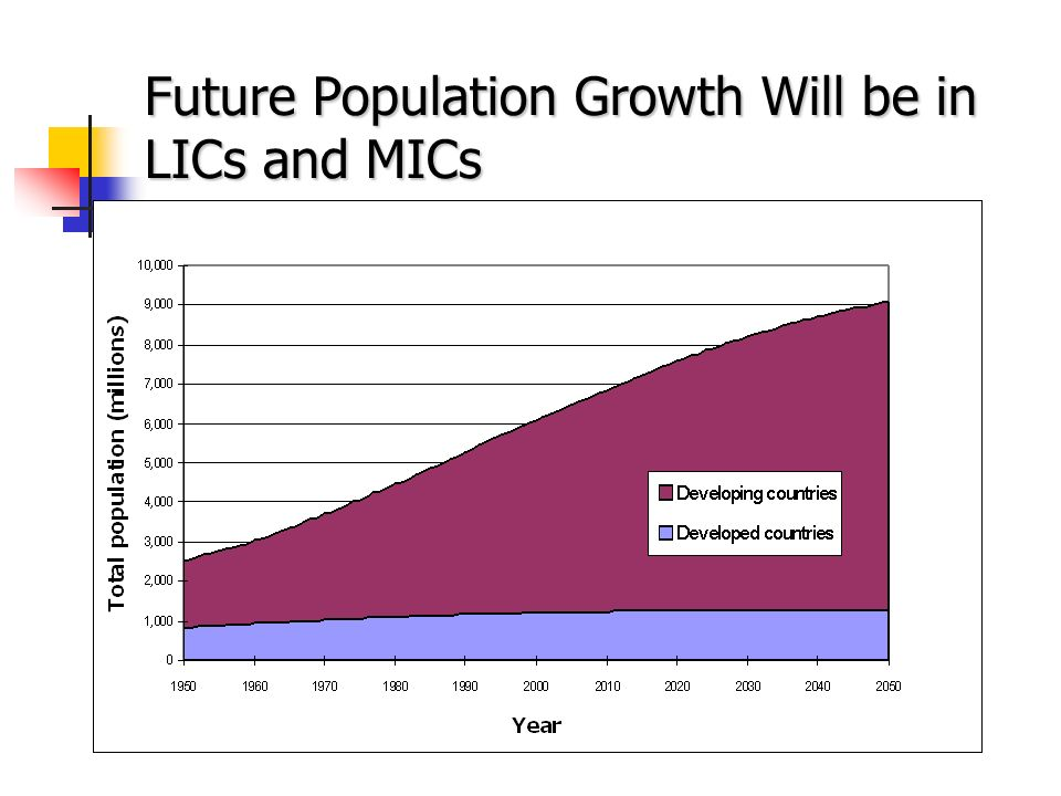 Future Population Growth Will be in LICs and MICs