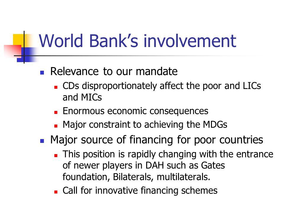 World Bank's involvement